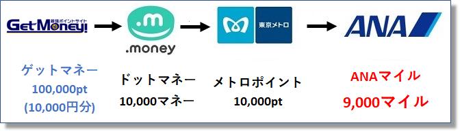 """ドットマネーのソラチカルート"""""""