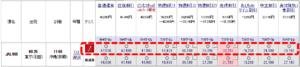 クラスJの羽田‐那覇の料金表