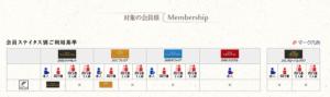 JAL国際線ファーストクラスラウンジの利用方法