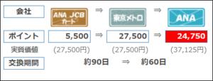 カード利用のOki Dokiポイント