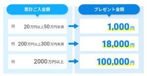最大10万円プレゼント