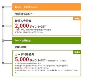 7,000円還元の内訳